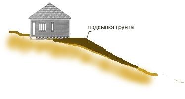 Рельефный участок