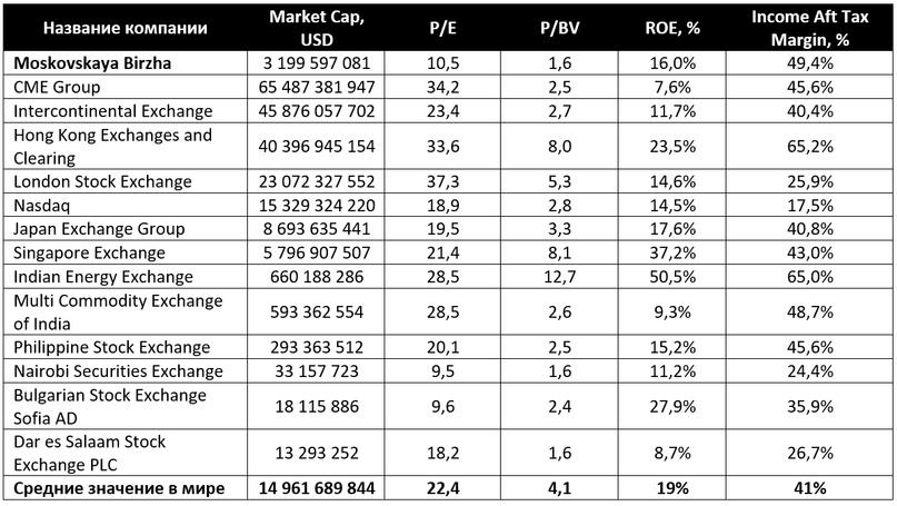 Анализ Московской биржи
