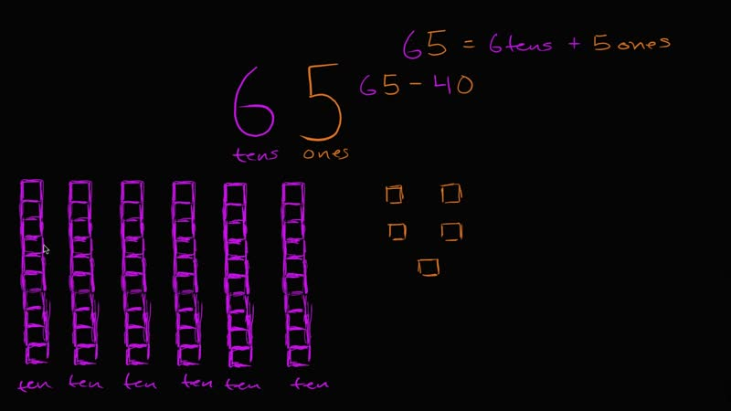 Understanding place value when subtracting tens Early Math Khan Academy