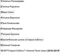 Баскетбольный блокнот с автографом Станислава Еремина за репост записи от 27 декабря 2018 г