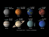 Planets of the Solar System, tilts and spins