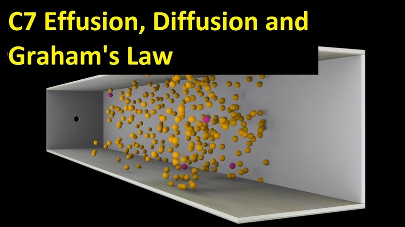 C7 Effusion, Diffusion and Grahams Law [HL IB Chemistry]