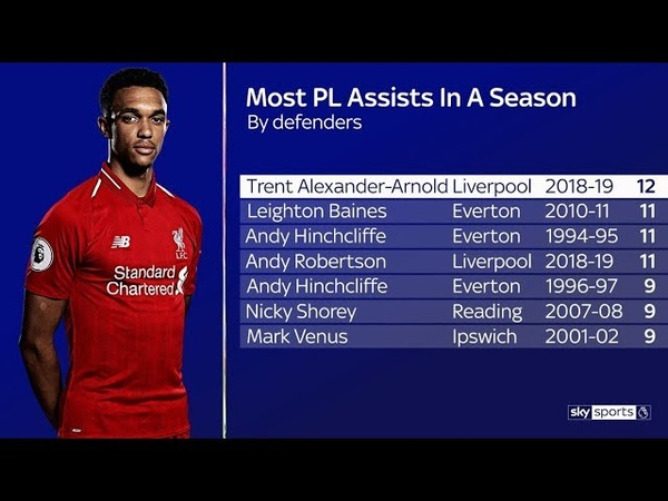 Trent Alexander Arnold All 12 Assists In The League 2018 19