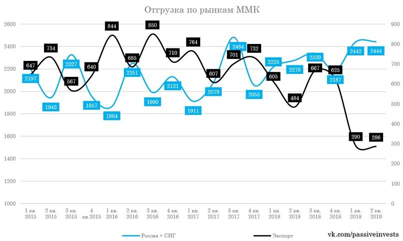 ММК операционные результаты за II кв. 2019 г. Ориентация на внутренний рынок.