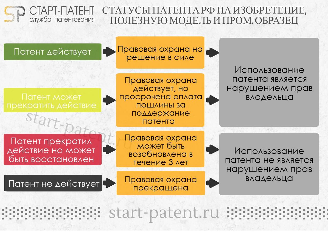 Просрочена оплата патента: что делать и какой штраф