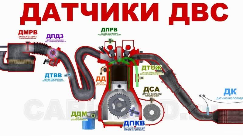Датчики двигателя внутреннего сгорания в 3D. Основы. lfnxbrb ldbufntkz dyenhtyytuj cujhfybz d 3d. jcyjds.