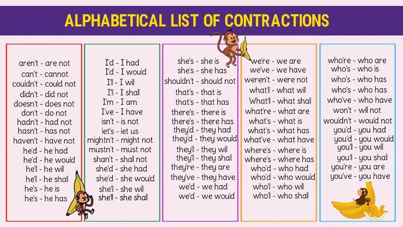 How to Pronounce Contractions - Alphabetical List of Contractions | American English Pronunciation