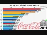 Топ 15 лучших мировых брэндов (2000-2018)