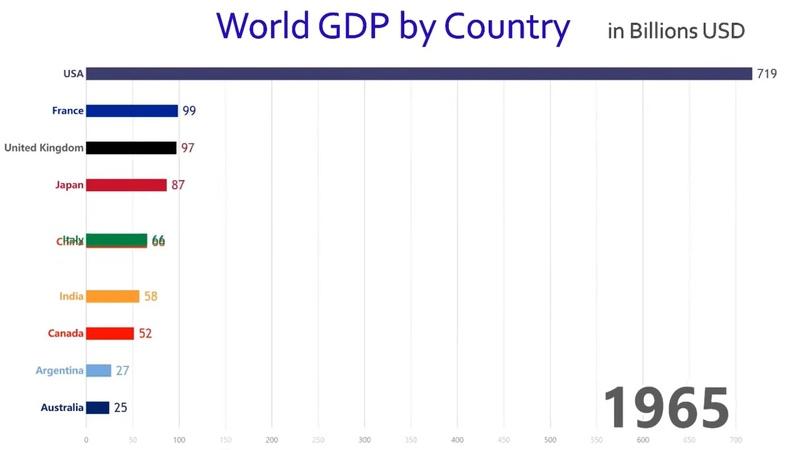 Produto Interno Bruto (GDP) dos primeiros países nos últimos anos!