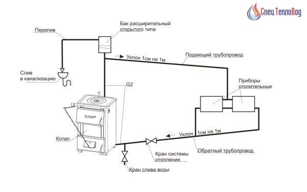 воздушные пробки в открытой системе отопления открытая система работает при давлении, соответствующем высоте водяного столба между нижней и верхней точками контура. розлив прокладывается с