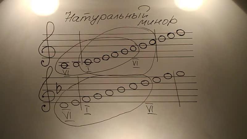 ТЕХНИЧЕСКИЕ УПРАЖНЕНИЯ-4 - фрагмент№1 ВИДЕО-УРОКА!