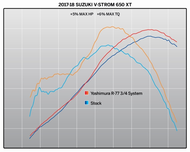 Выхлопная Yoshimura  R-77 3/4 для Suzuki V-Strom 650