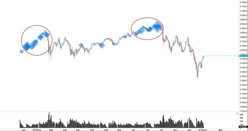 Что у нас интересного? S&P500(ч.2)
