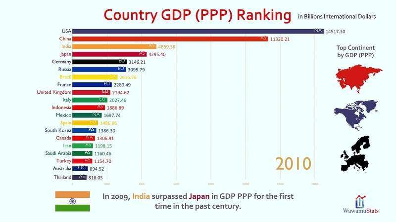 Top 20 Country GDP (PPP) Ranking History (1980-2023)