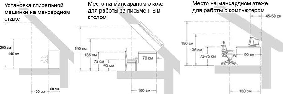 Как сделать мансардный этаж