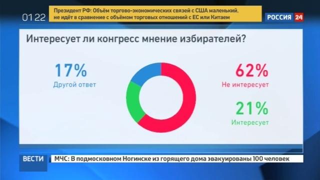 Новости на Россия 24 • Конгресс США растерял доверие простых американцев