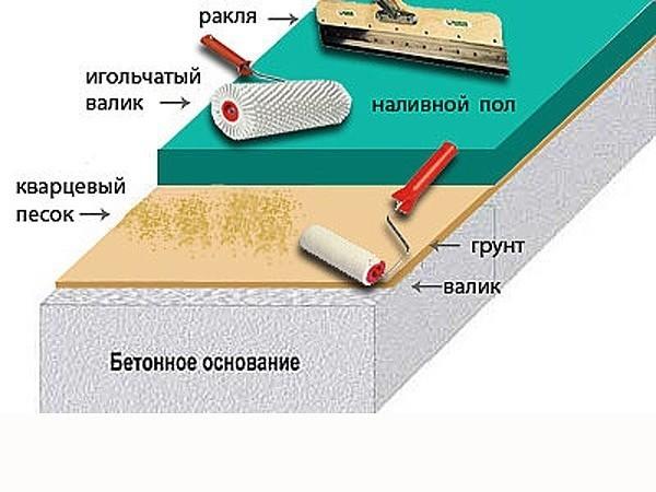 Полиуретановые полы