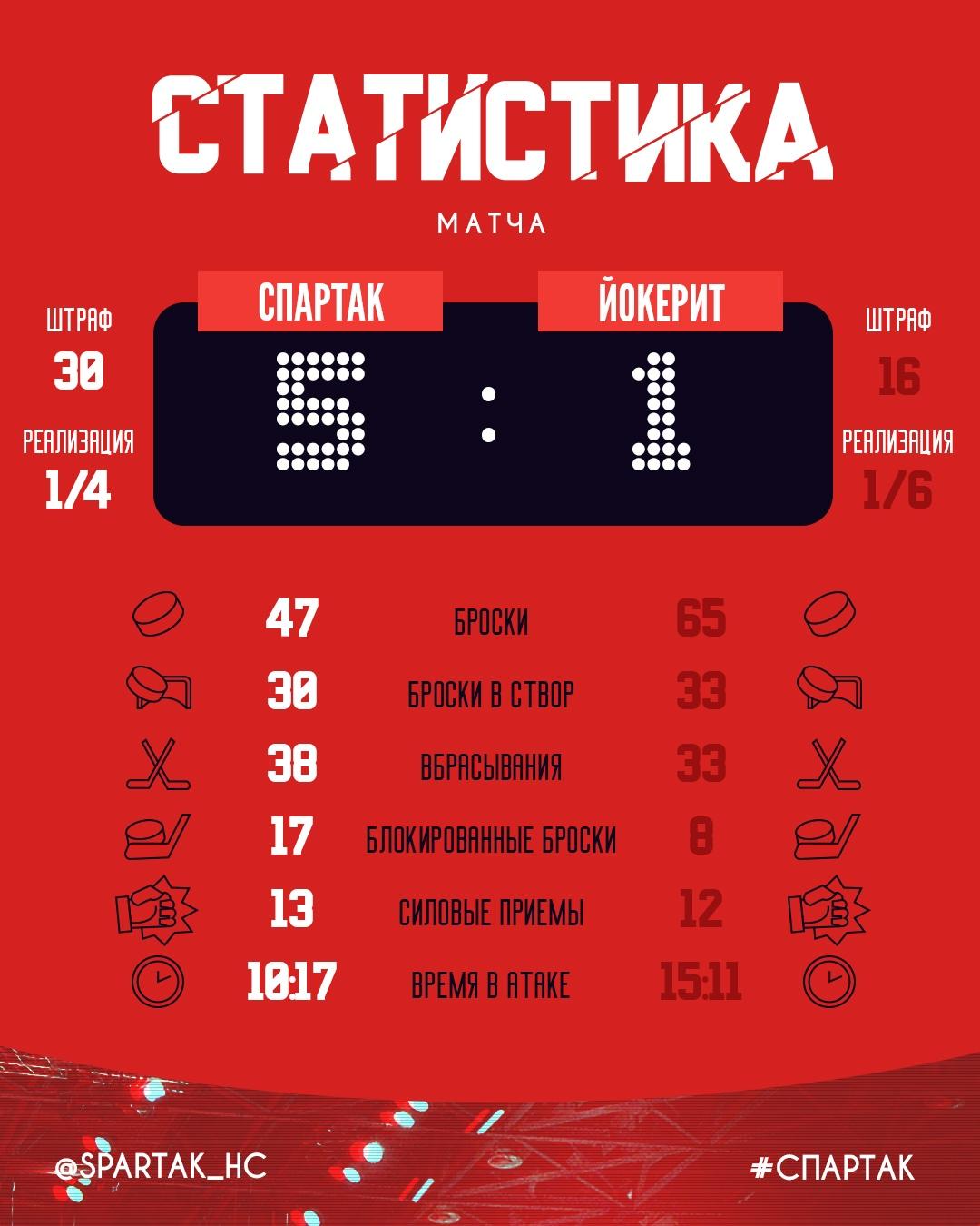 Статистика матча «Спартак» - «Йокерит» 5:1