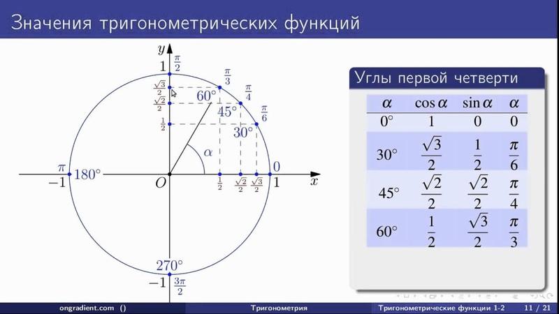 Функции косинус и синус. Тригонометрия (02-01)