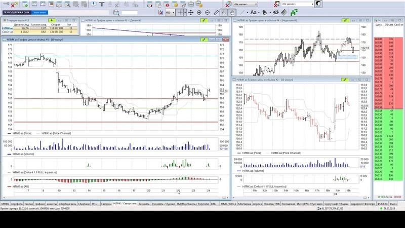 Краткий обзор во время торговой сессии по акциям Сбербанк, и по другим акциям за 24,052019