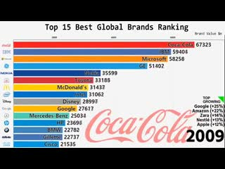 Top 15 Best Global Brands Ranking 2000-2018