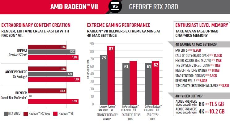 Сила Radeon VII: AMD пояснила, сколько памяти занимают у