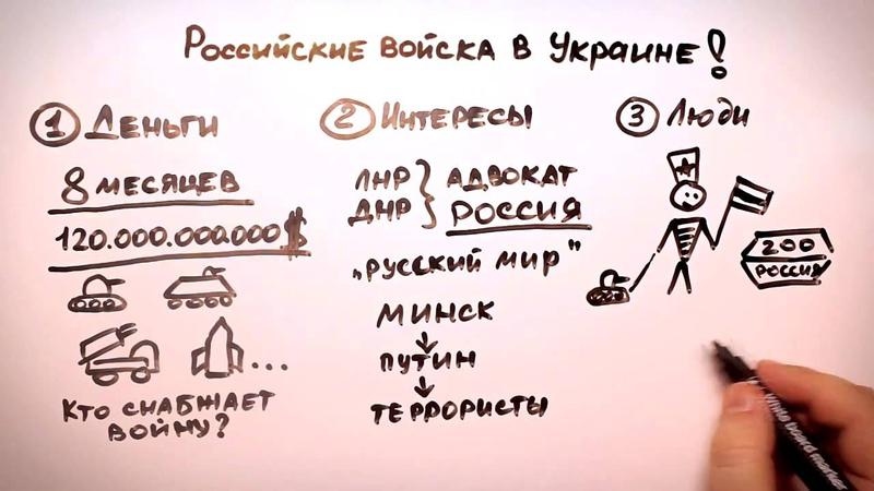 Логические доказательства российской военной агрессии в Украине на Донбассе