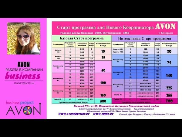 Возможности с AVON в Беларуси