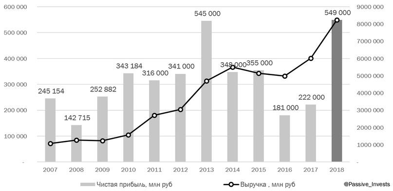 Роснефть - рекордная прибыль