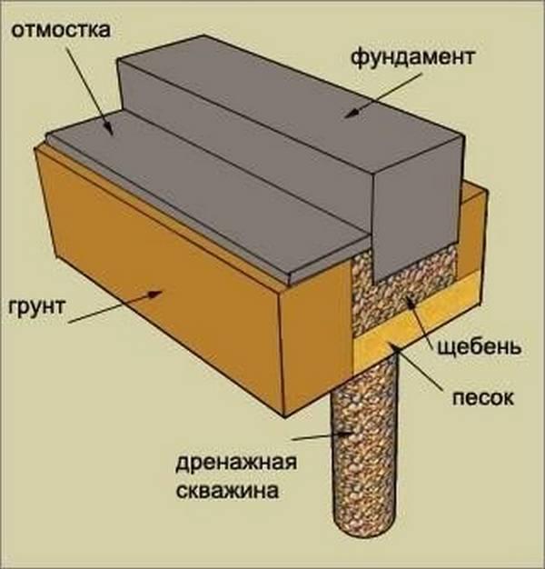 Устройство дренажной системы мелкозаглубленного фундамента