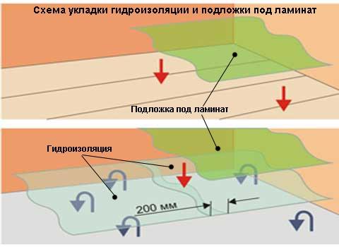 Гидроизоляция основания под ламинат: что это?