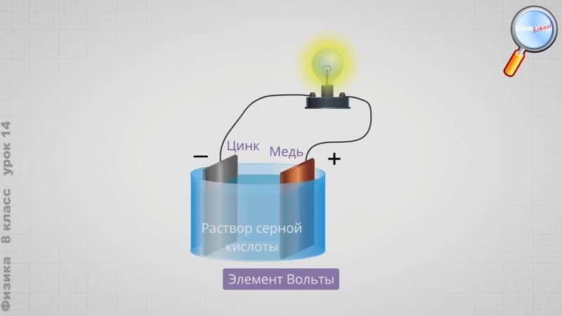 [LiameloN School] Физика 8 класс (Урок№14 - Электрический ток. Источники электрического тока.Гальванические элементы.)