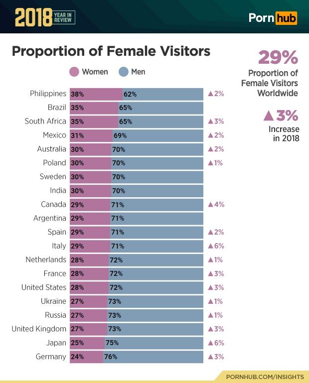 Сколько женщин смотрит порно