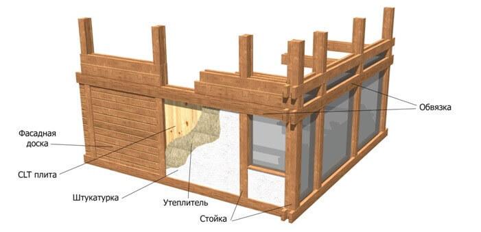 Дома фахверк особенности, виды наполнения и производство