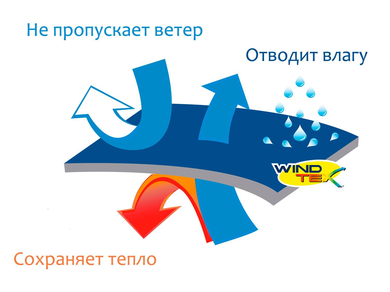 мембрана WindTex