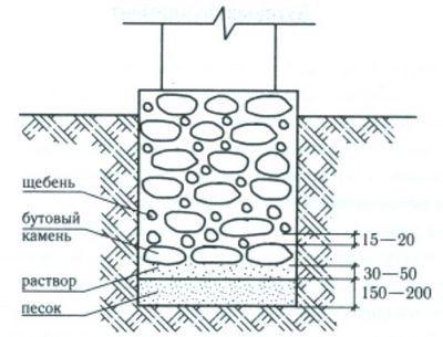 Как сделать бутовый или бутобетонный фундамент