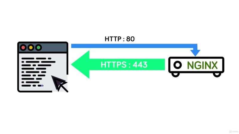 05-01 HTTPS (SSL)