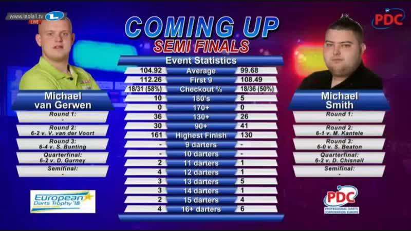 2018 European Darts Trophy Semi Final van Gerwen vs Smith