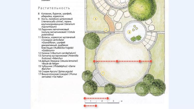 Пропорции в ландшафтном дизайне
