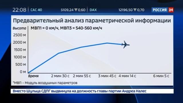 Новости на Россия 24 • Выводы МАК неверные показания приборов не дали пилотам реально оценить обстановку