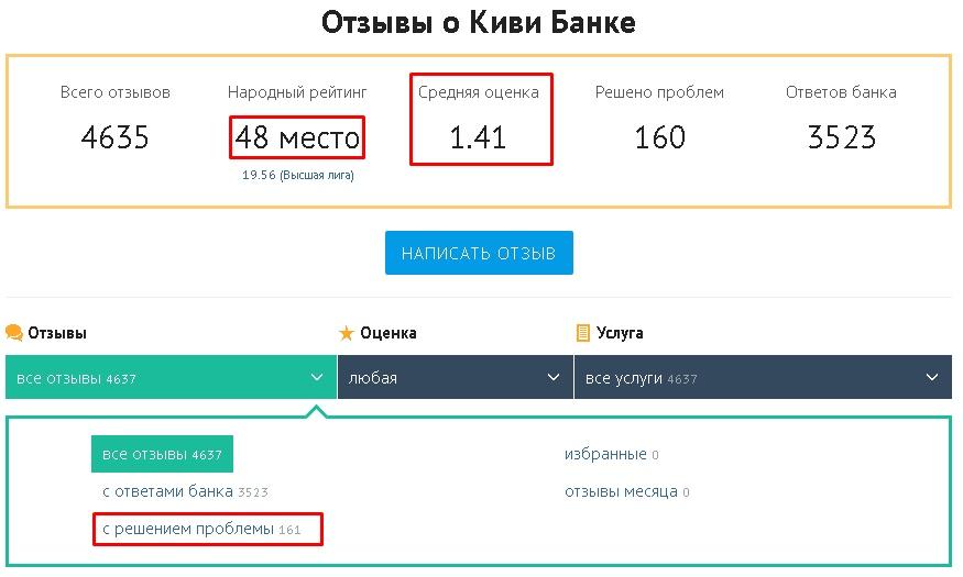 Отзывы на Банки.ру