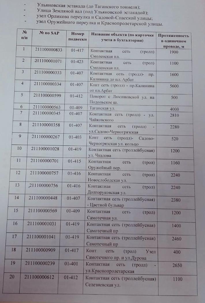 Новости транспортного вредительства в Москве Беспредел,Автобусы,Троллейбусы,Москва,Транспорт