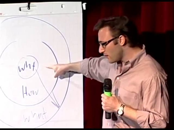 Simon Sinek - Start With Why - TED Talk Short Edited