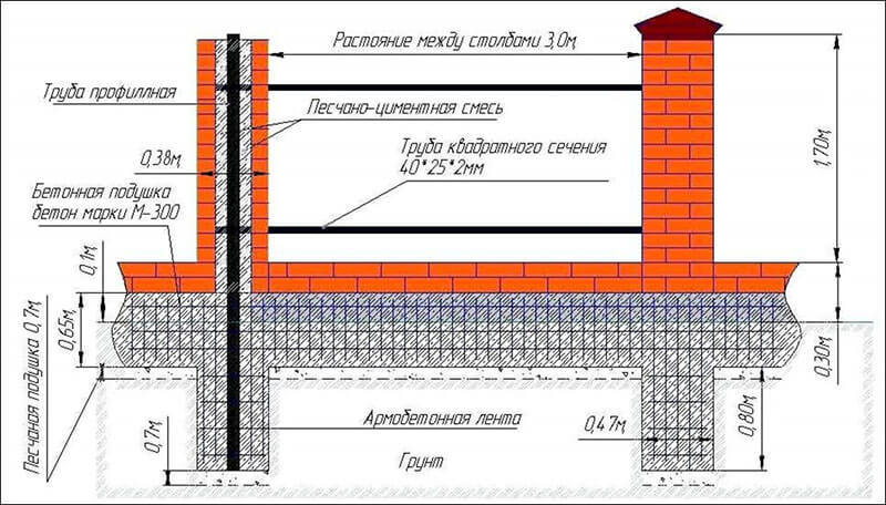 Пример расчета столбчатого фундамента