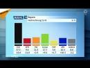 """Erdrutsch ohne Erde Wie bei """"Anne Will die Bayernwahl v erklärt wird"""