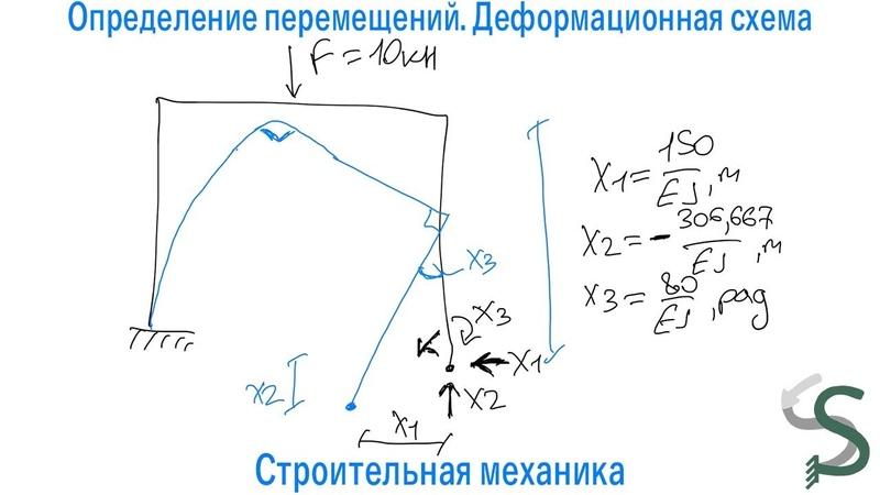 Определение перемещения (прогиб) и угла поворота в сечении. Деформационная схема