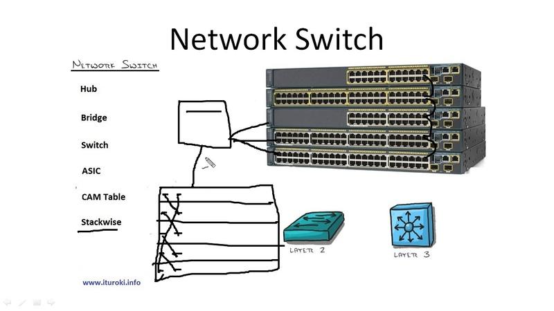 Компьютерные уроки/Уроки Cisco/ICND1 Урок 2 (Switch Router)