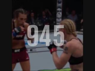 UFC 231 стал рекордным турниром по количеству нанесенных значимых ударов (1674).