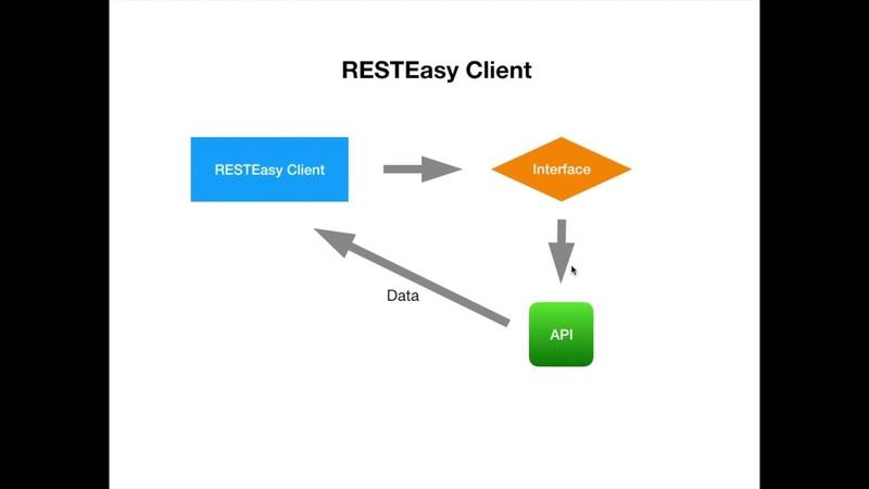 Java. Обзор RESTEasy Client и интеграционных тестов API. Spring Boot.
