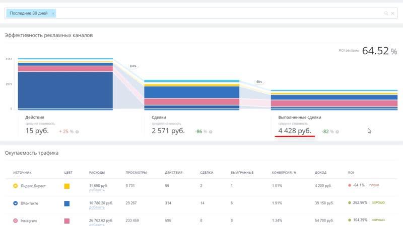 Курс «Сквозная аналитика в Битрикс24» — Отчёт «Окупаемость рекламы»
